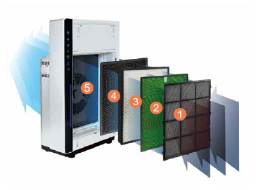 The comprehensive 5-stage filtration system with an enhanced HEPA filter captures up to 99.97 percent of all particles as small as 0.03 microns.